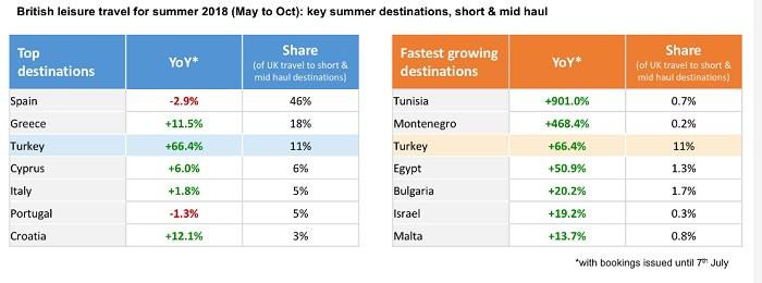 Британцы активно возвращаются вТурцию, Тунис иЕгипет