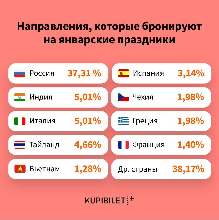Куда россияне поедут наНовый год?