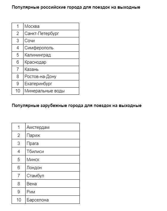 Куда россияне чаще летают навыходные?